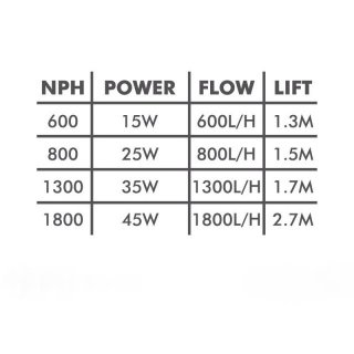 Aqua Nova NPH-1800 Power Head Pumpe